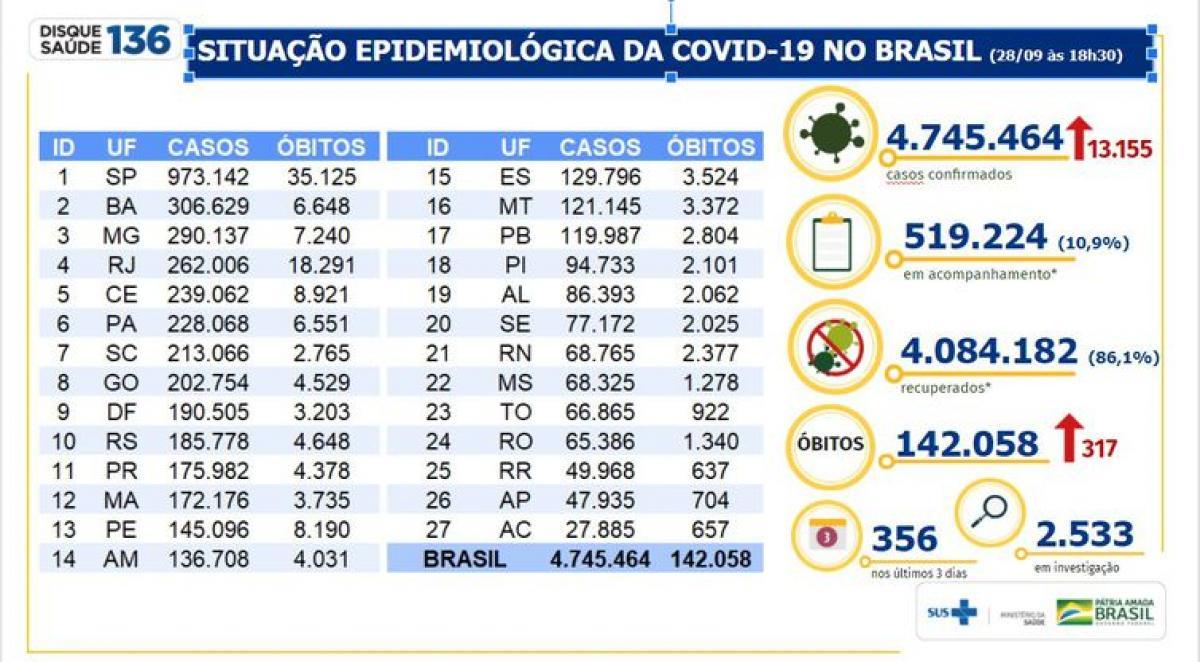 Boletim epidemiológico covid-19 - Fonte: Ministério da Saúde