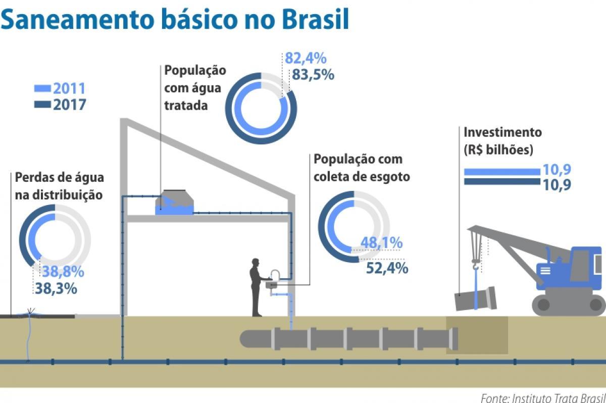 Fonte: Instituto Trata Brasil